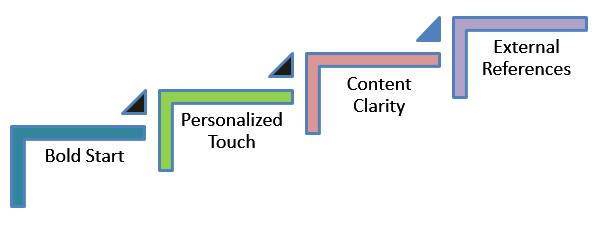 marketing-essay